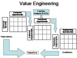 Order Value Engineering