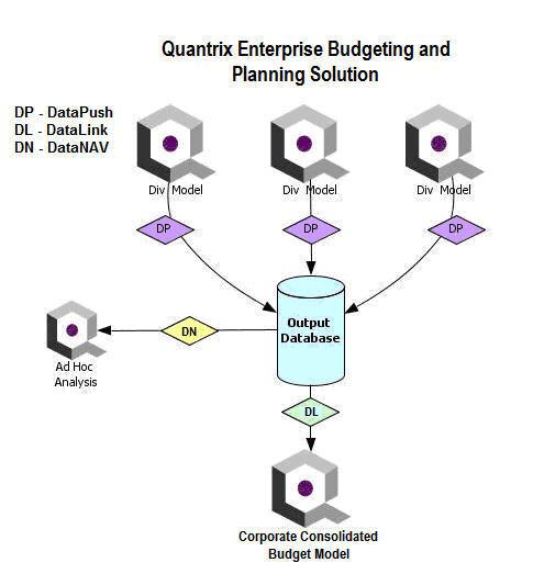 Order Enterprise Integration