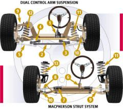 Suspension and Steering System Service