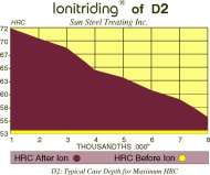 Ionitriding® for Metal Forming
