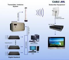 Digital MMDS System