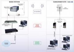Broadband Wireless Access Systems