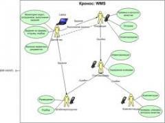 Web Information Tools