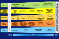 Interoperability Services