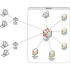 Network System Design and Architecture