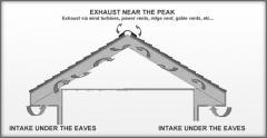 Roof Ventilation Maintenance
