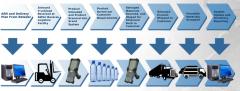 Reverse Logistics Systems Management