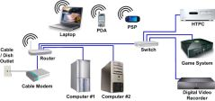 Home & Small Office Networks
