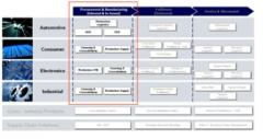 Procurement & Manufacturing Logistics