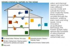 Indoor Air Quality Products and Home Filtration