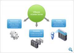 Datacenter Products, VMware vCenter Server