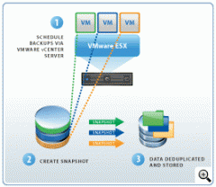 VMware Volume Purchasing Program